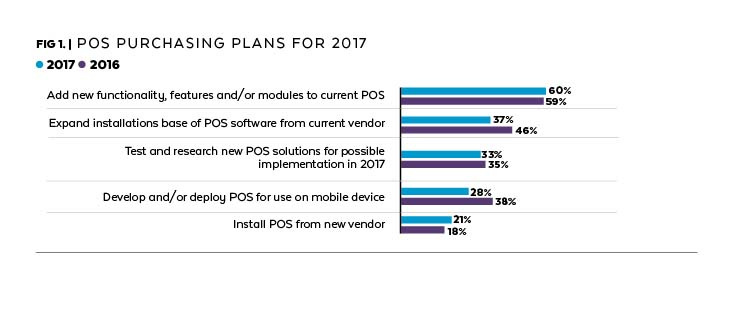 Frictionless POS 2017 POS Software Trends Report News