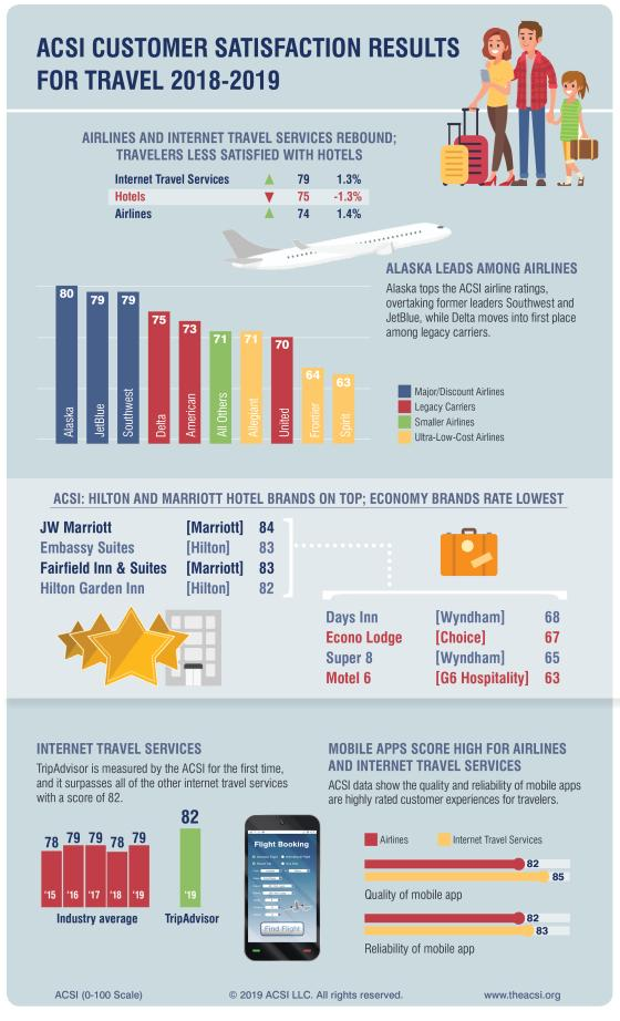 Customer Satisfaction in Airlines and Travel Websites on the