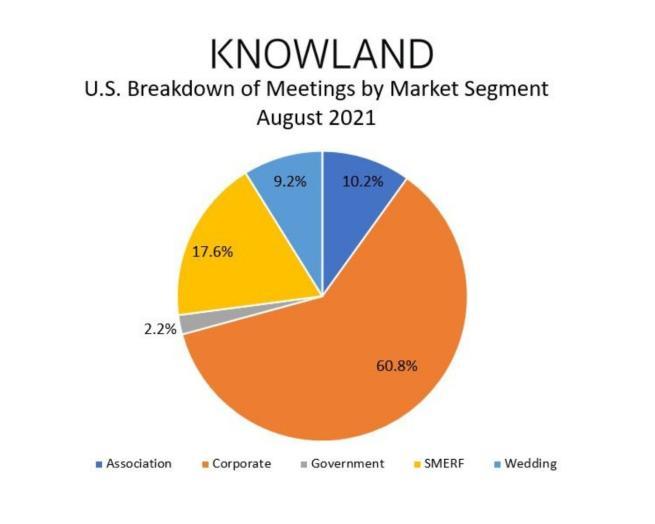chart, pie chart