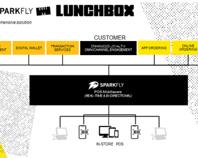 Sparkfly Lunchbox team up